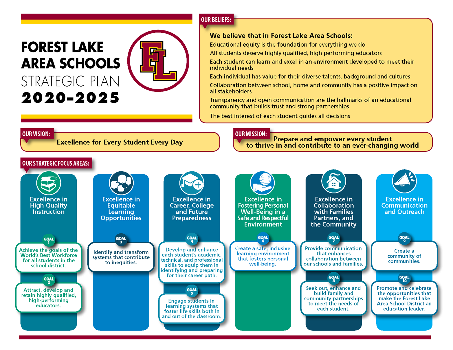 Forest Lake Area Schools Strategic Plan document