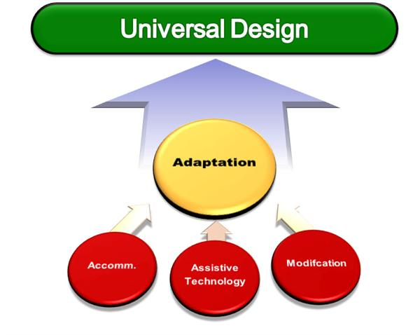 Special education adaptations model definitions standards and definition in the educational malvernweather Image collections