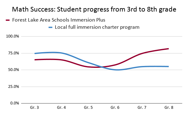 Graph: Math Success - student progress from 3rd to 8th grade
