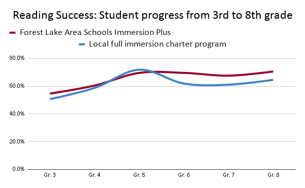 Graph: Reading success - student performance over time