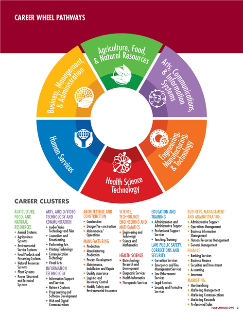 Career Wheel