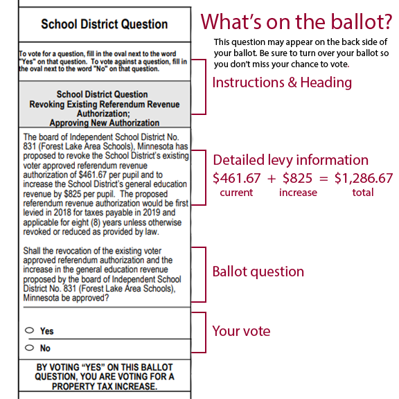 What's on the ballot? Instructions, Detailed Levy Information, Question, Vote
