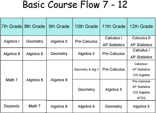 Math Course Flow Guide