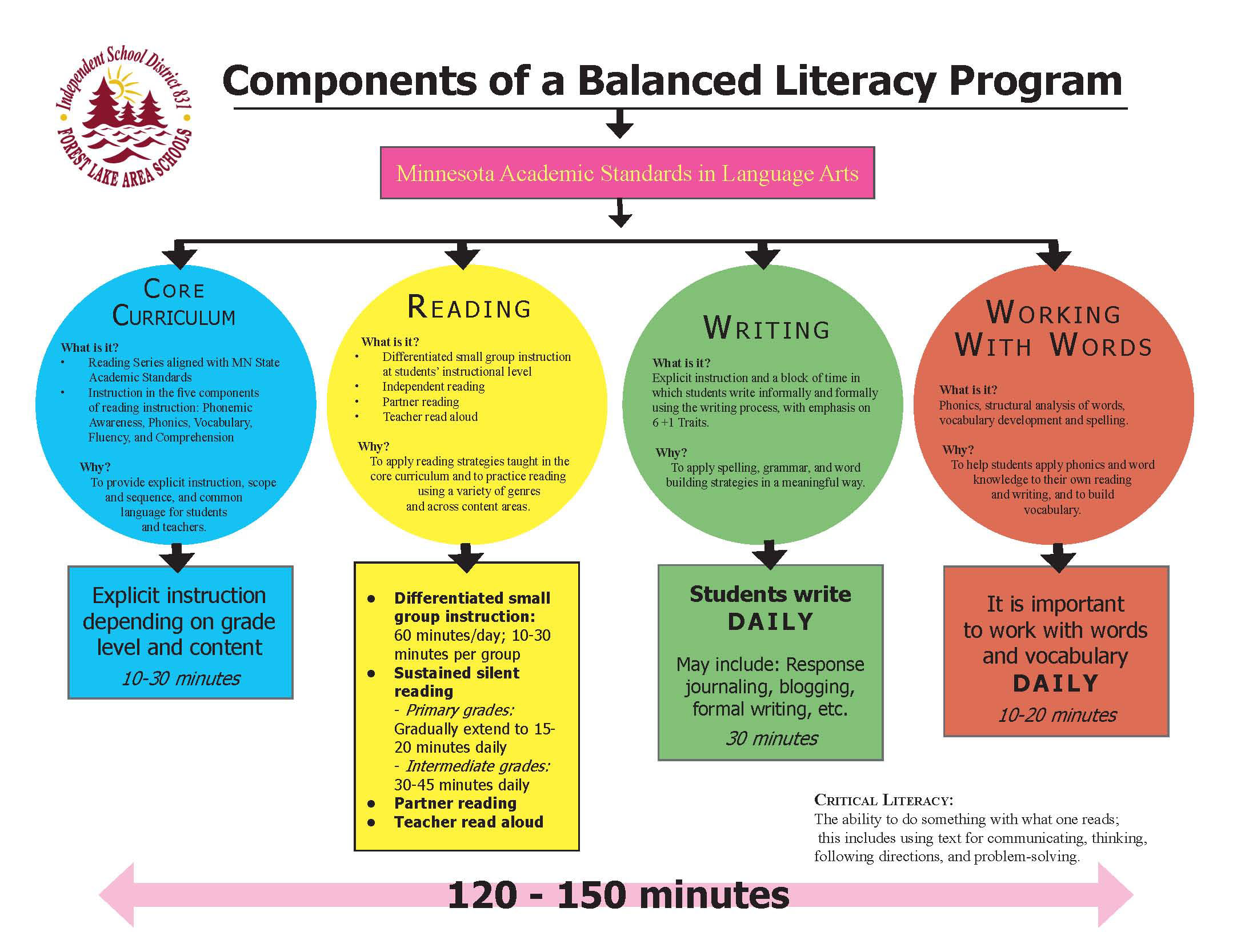 28 Best Middle School Balanced Literacy images | School ...